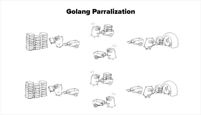 Hỗ trợ lập trình concurrent (đồng thời) rất dễ dàng với Goroutine