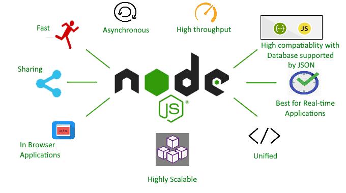 NodeJS dùng cho việc gì