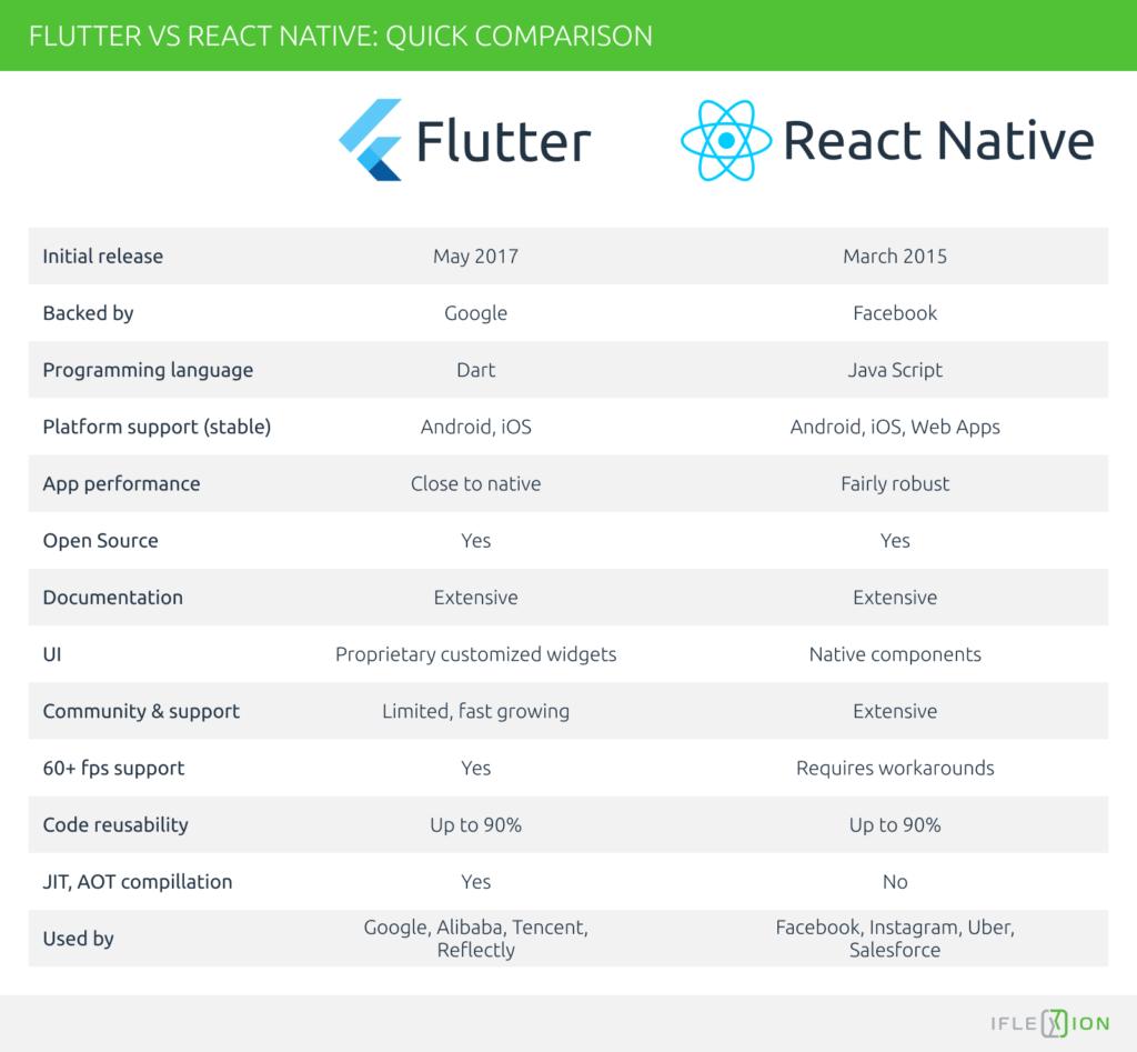 So sánh điểm tương đồng giữa Flutter vs React Native