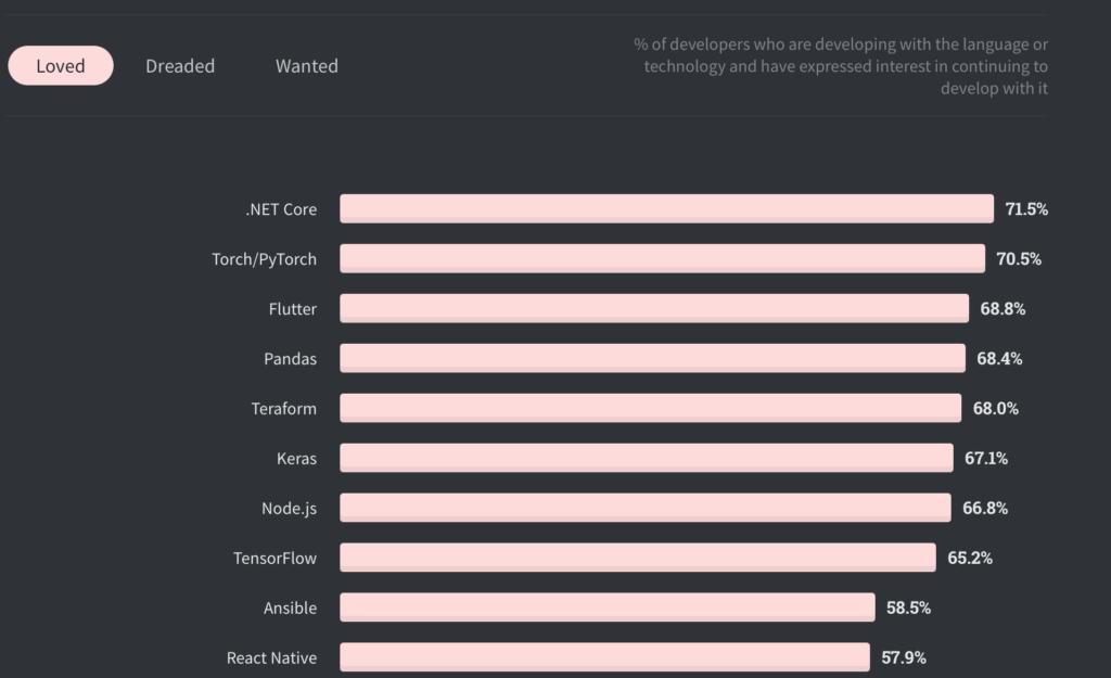 so sánh flutter vs react native trên trang Stack Overflow