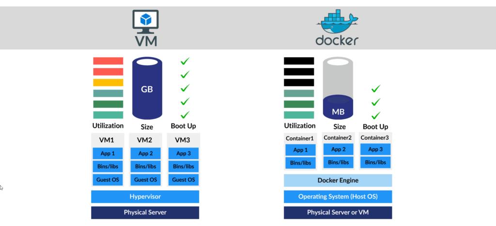 docker vs virtual machine