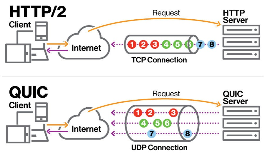 http2 over quick