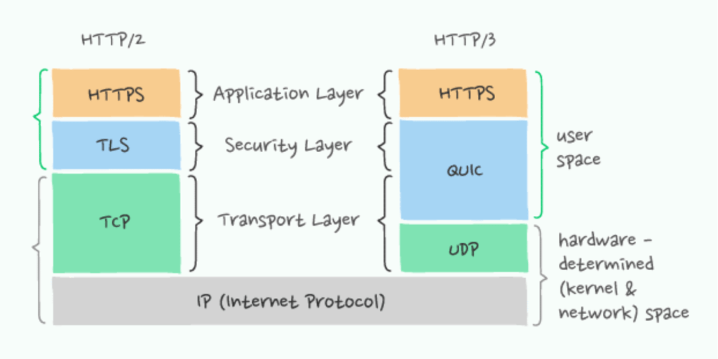 http3 over quick