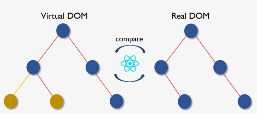 ReactJS work with Virtual DOM and Real DOM