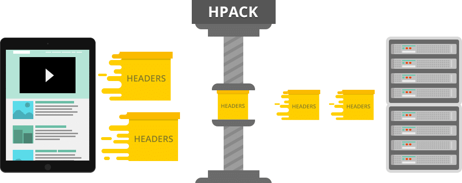 http2 hpack compression
