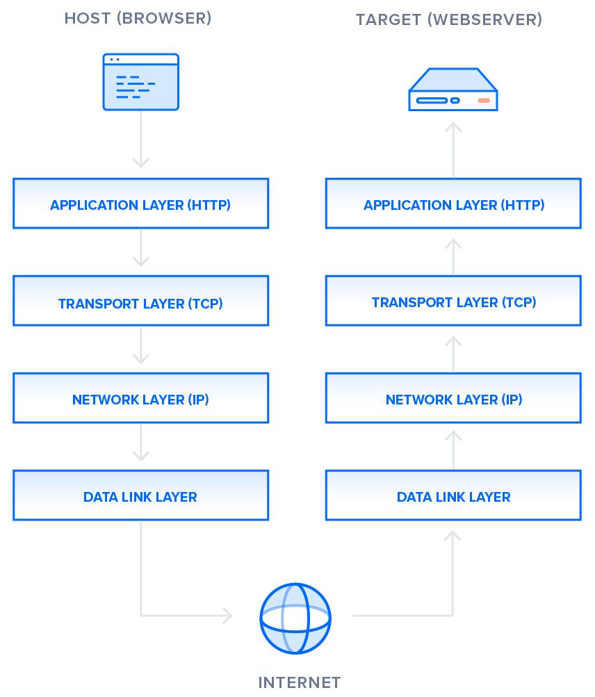 Protocol Stack 1