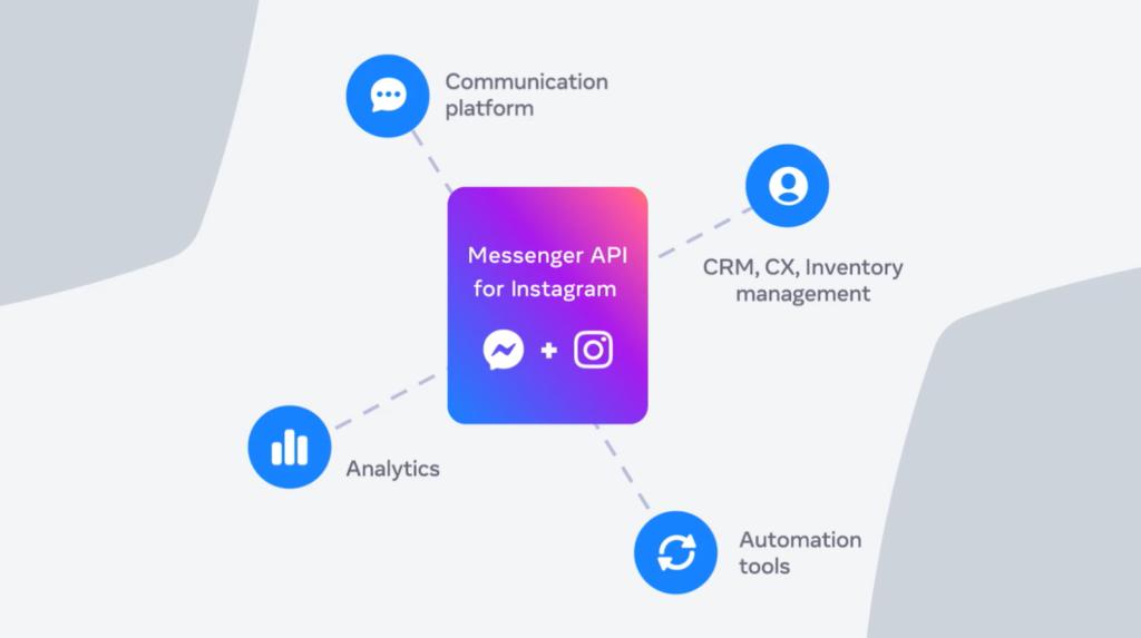 API Messenger dành cho Instagram đã sẵn sàng