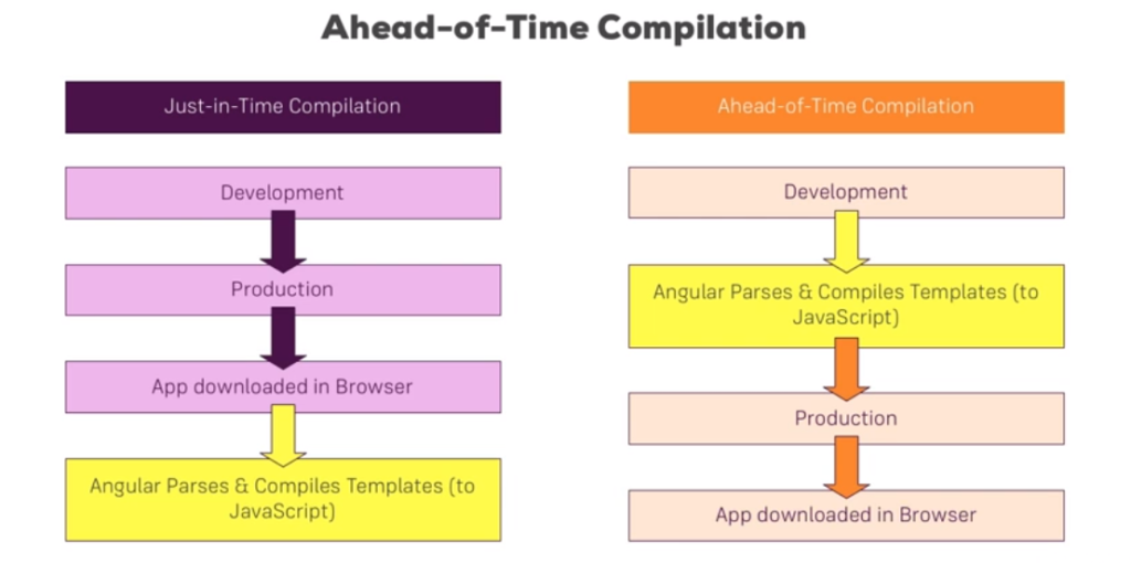 Ahead-of-time Compiler