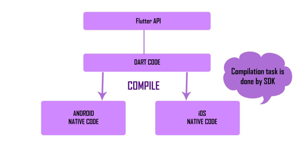 code flutter