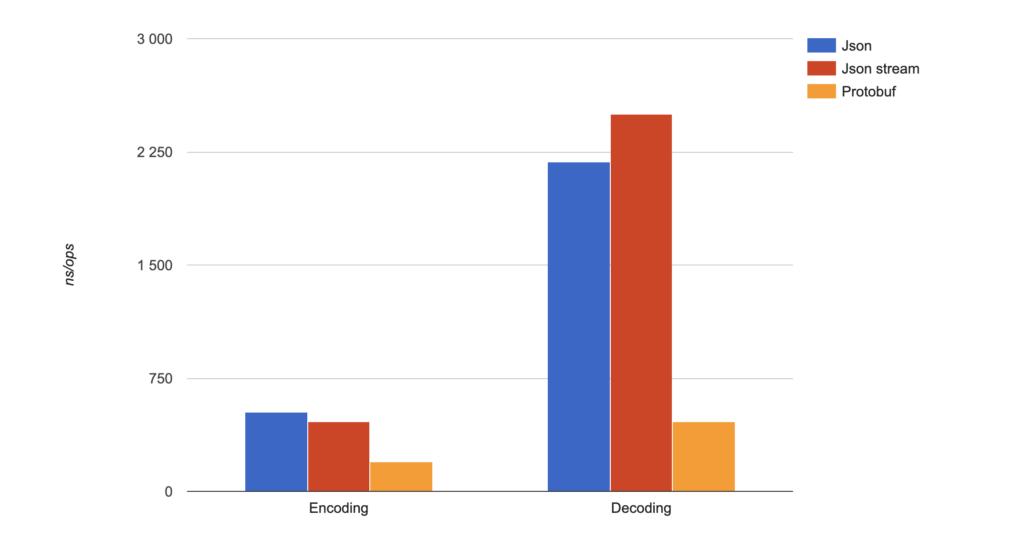 Protobuf vs JSON performance