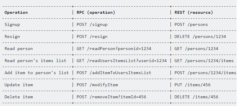 RPC vs REST API