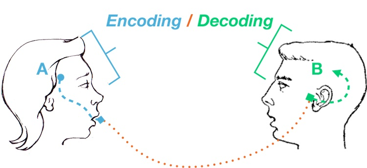 JSON Encode and Decode